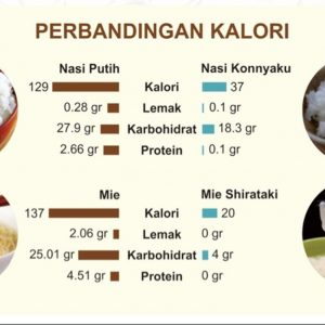 Bihun Shirataki Soun Ketogenic Diet Keto Low Carbo 200 gr 2