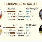Mie Shirataki Hijau Basah Ketogenic Diet Keto Low Carbo 200 gr - Mr Ishii 2